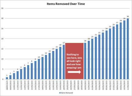 Items Removed Over Time